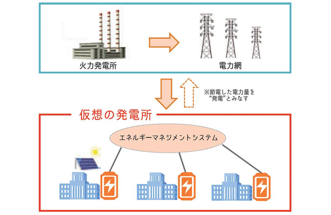 YokohamaSmartCity_virtualPowerPlant